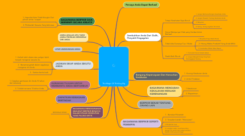 Mind Map: The Magic Of Thinking Big