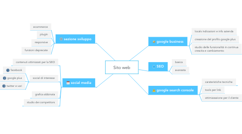 Mind Map: Sito web