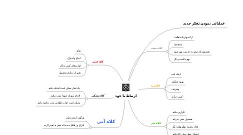 Mind Map: ارتباط با خود