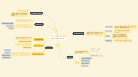 Mind Map: Nuclear Reactions