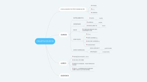 Mind Map: OBJETIVOS 2018