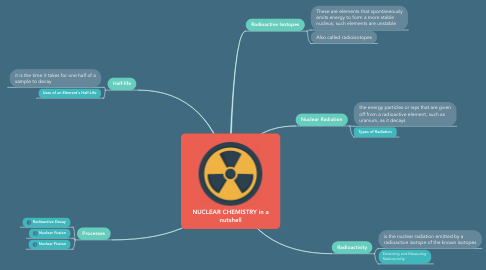 Mind Map: NUCLEAR CHEMISTRY in a nutshell
