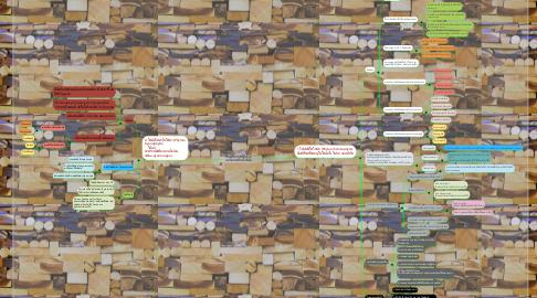 Mind Map: Kingdom Monera แบ่งออกเป็น2ไฟลัม