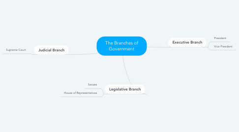 Mind Map: The Branches of Government