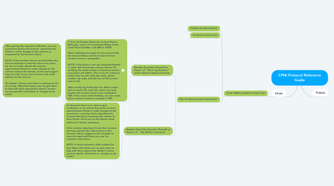 Mind Map: CPNI Protocol Reference Guide