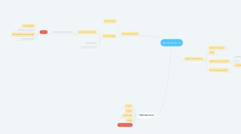 Mind Map: Marketing Social