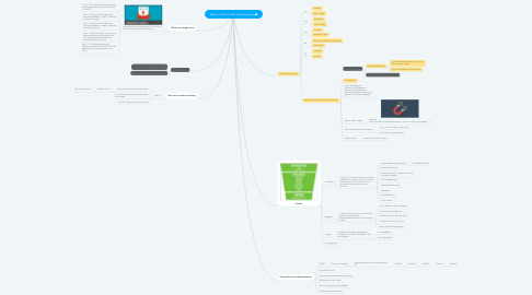 Mind Map: Begin a cold contact drip campaign