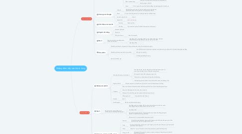 Mind Map: Những điểm tiếp cận khách hàng