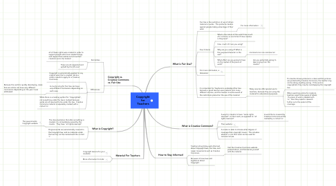 Mind Map: Copyright for Teachers
