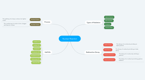 Mind Map: Nuclear Reaction
