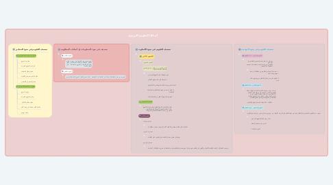 Mind Map: أنماط التقويم التربوي