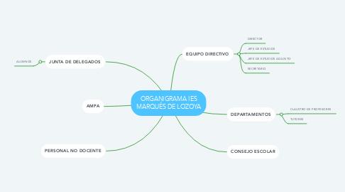 Mind Map: ORGANIGRAMA IES MARQUÉS DE LOZOYA