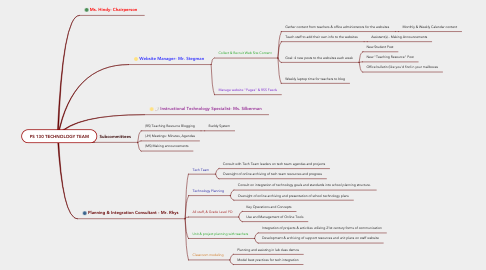 Mind Map: PS 130 TECHNOLOGY TEAM