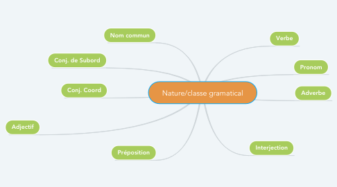 Mind Map: Nature/classe gramatical