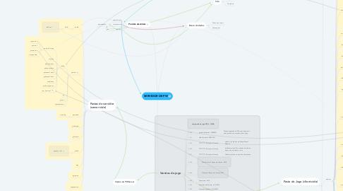 Mind Map: SERVIDOR DE PW