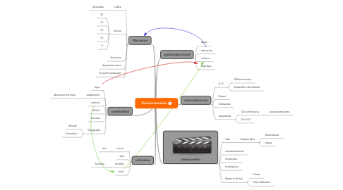 Mind Map: Posicionamiento