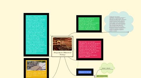 Mind Map: Изкуството (Магията) Театър