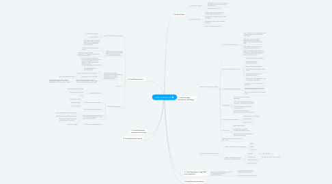 Mind Map: CCSP Cloud Security