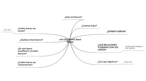 Mind Map: LAS CRUZADAS (Edad Media)