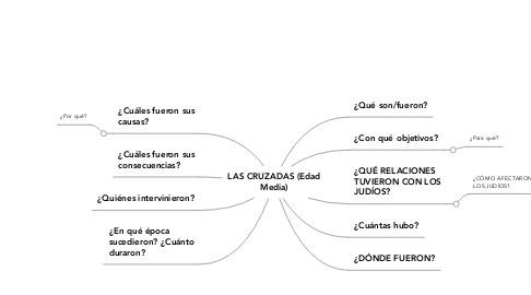 Mind Map: LAS CRUZADAS (EdadMedia)