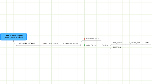 Mind Map: Create Borrow Request Create Outlet Purchase