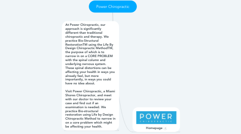 Mind Map: Power Chiropractic