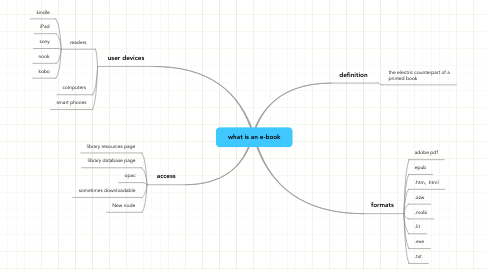 Mind Map: what is an e-book