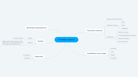 Mind Map: Testbatterij zwemmen