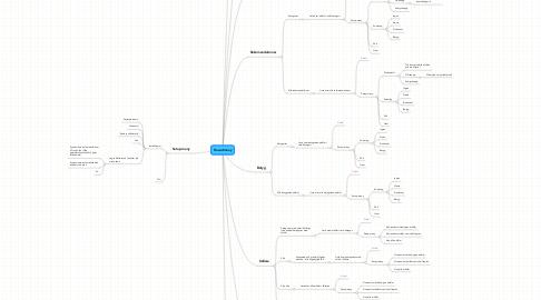 Mind Map: Huvudmeny