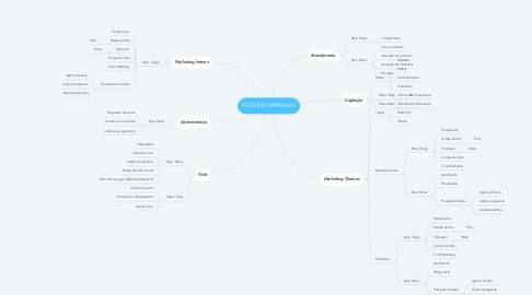 Mind Map: AGÊNCIA EMPENHO