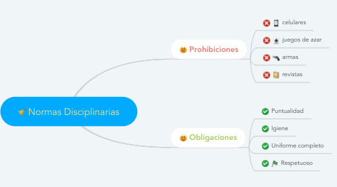 Mind Map: Normas Disciplinarias