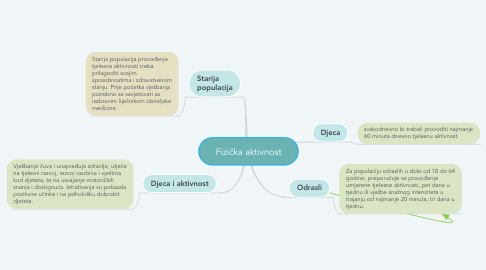 Mind Map: Fizička aktivnost