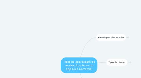 Mind Map: Tipos de abordagem de vendas dos planos do app Guia Comercial