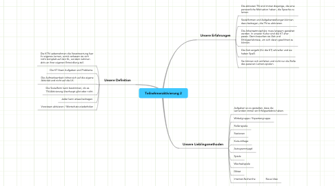 Mind Map: Teilnehmeraktivierung 2