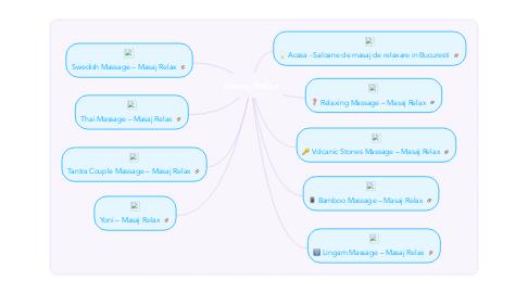 Mind Map: Masaj Relax