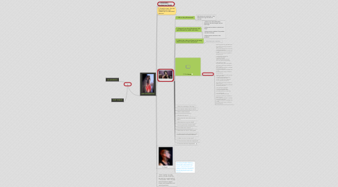 Mind Map: Mike