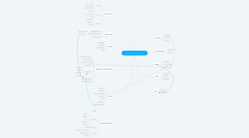 Mind Map: CSEC Math Syllabus Coverage