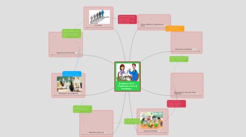 Mind Map: Elementos de la Planificación de la Enseñanza