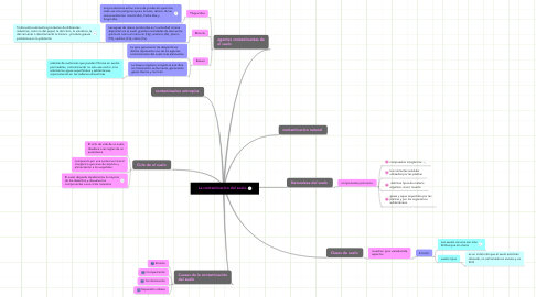 Mind Map: La contaminacion del suelo