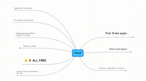 Mind Map: iCloud