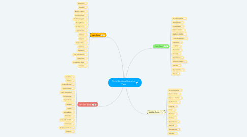 Mind Map: Palm Gardens-Customer View