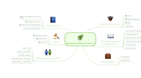 Mind Map: Begeleid ontdekkend leren