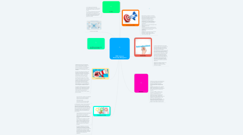 Mind Map: CRM: Customer Relationship Managment