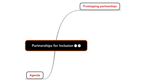 Mind Map: Partnerships for Inclusion