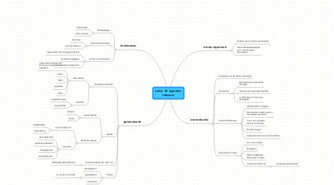 Mind Map: Ludus 10: ingenium antquum