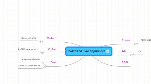 Mind Map: What's SAP de Septembre