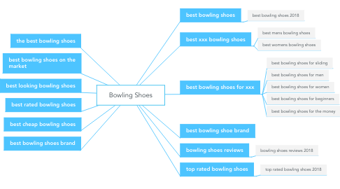 Mind Map: Bowling Shoes