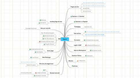 Mind Map: Dipnet
