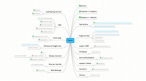 Mind Map: Dipnet