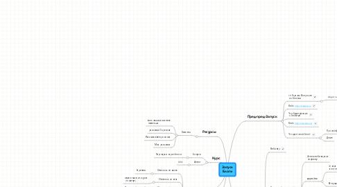 Mind Map: Запуск Блоги